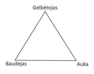 manipuliaciju trikampis gelbetojas baudejas auka