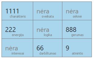 pitagoro kvadratas pavyzdine lentele